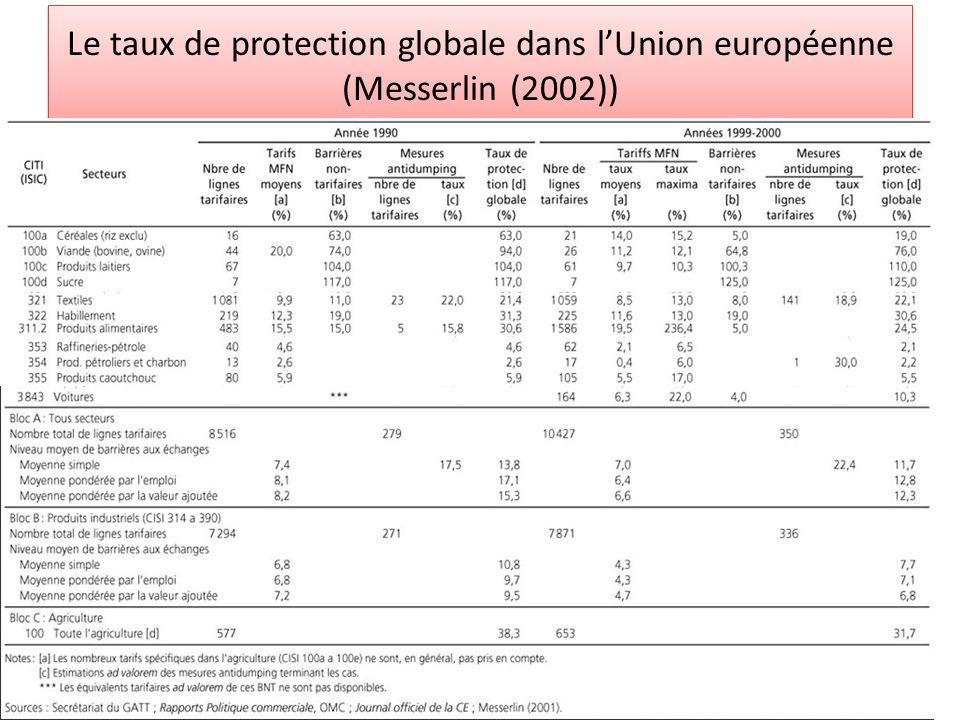 Le taux de protection globale dans lUnion européenne (Messerlin (2002))