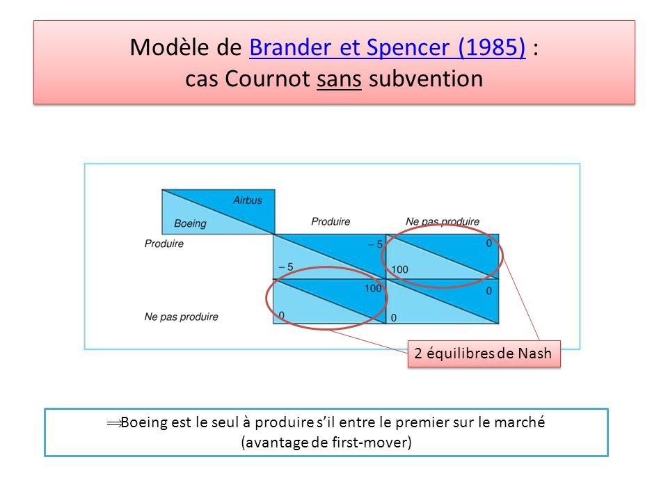 Modèle de Brander et Spencer (1985) : cas Cournot sans subventionBrander et Spencer (1985) Modèle de Brander et Spencer (1985) : cas Cournot sans subv