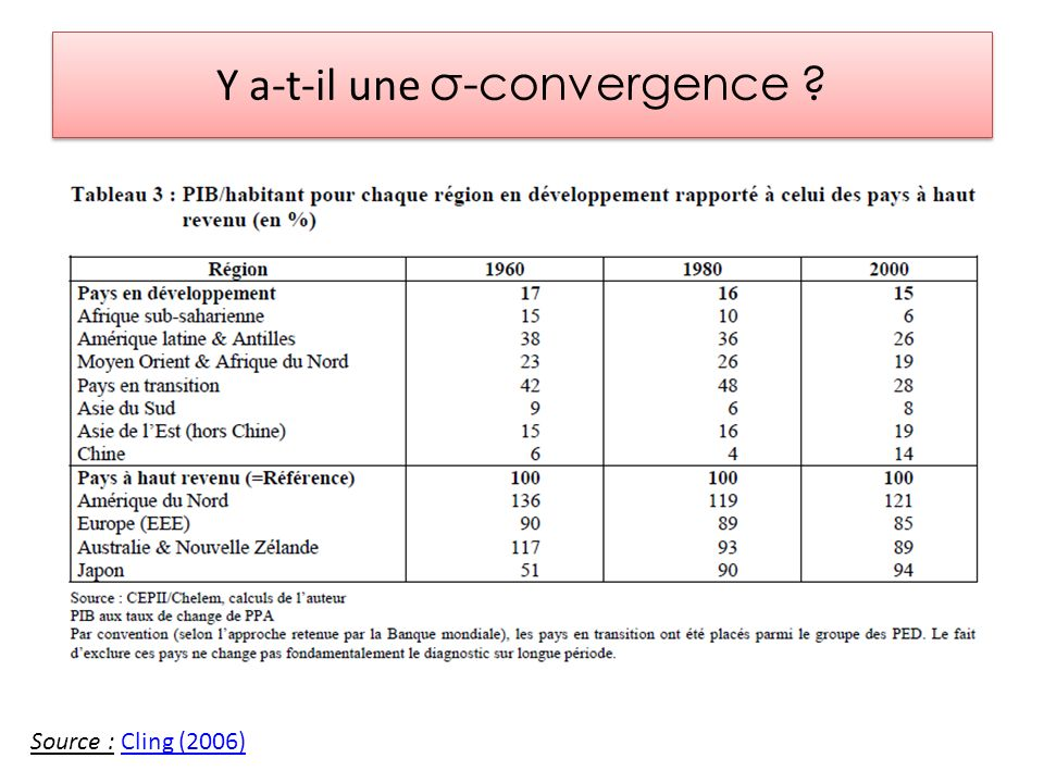 Y a-t-il une σ-convergence ? Source : Cling (2006)Cling (2006)