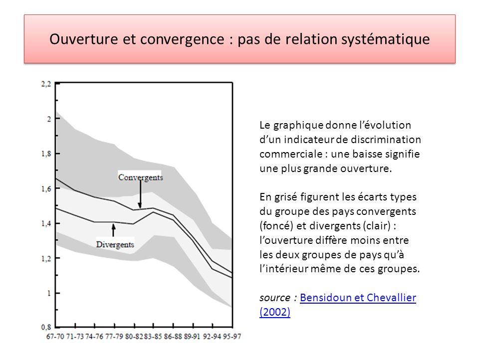 Ouverture et convergence : pas de relation systématique Le graphique donne lévolution dun indicateur de discrimination commerciale : une baisse signif