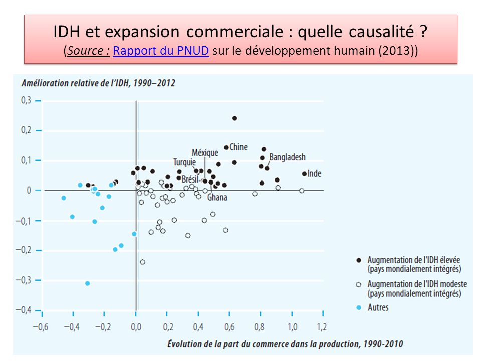 IDH et expansion commerciale : quelle causalité .