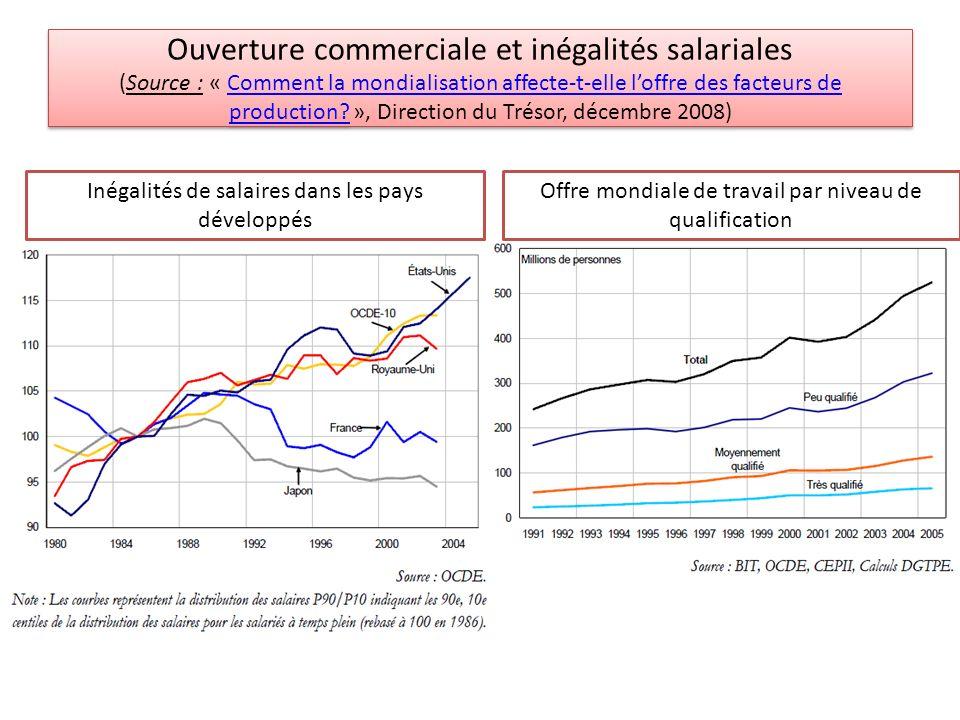 Offre mondiale de travail par niveau de qualification Inégalités de salaires dans les pays développés Ouverture commerciale et inégalités salariales (