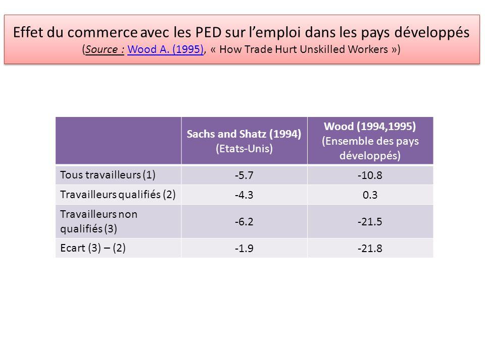 Sachs and Shatz (1994) (Etats-Unis) Wood (1994,1995) (Ensemble des pays développés) Tous travailleurs (1) -5.7-10.8 Travailleurs qualifiés (2) -4.30.3