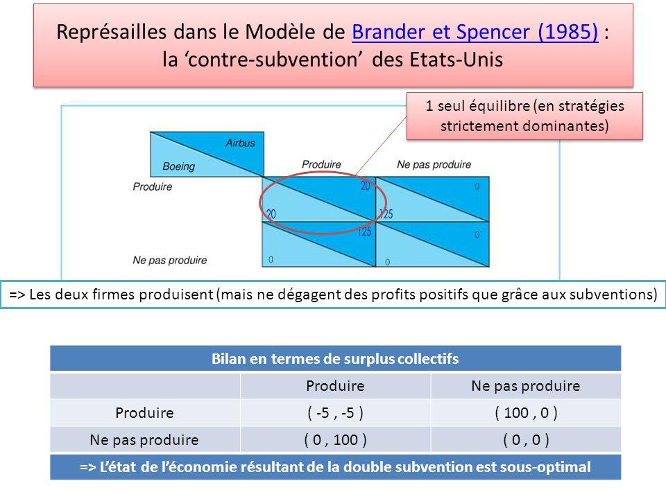 Représailles dans le Modèle de Brander et Spencer (1985) : la contre-subvention des Etats-UnisBrander et Spencer (1985) Représailles dans le Modèle de