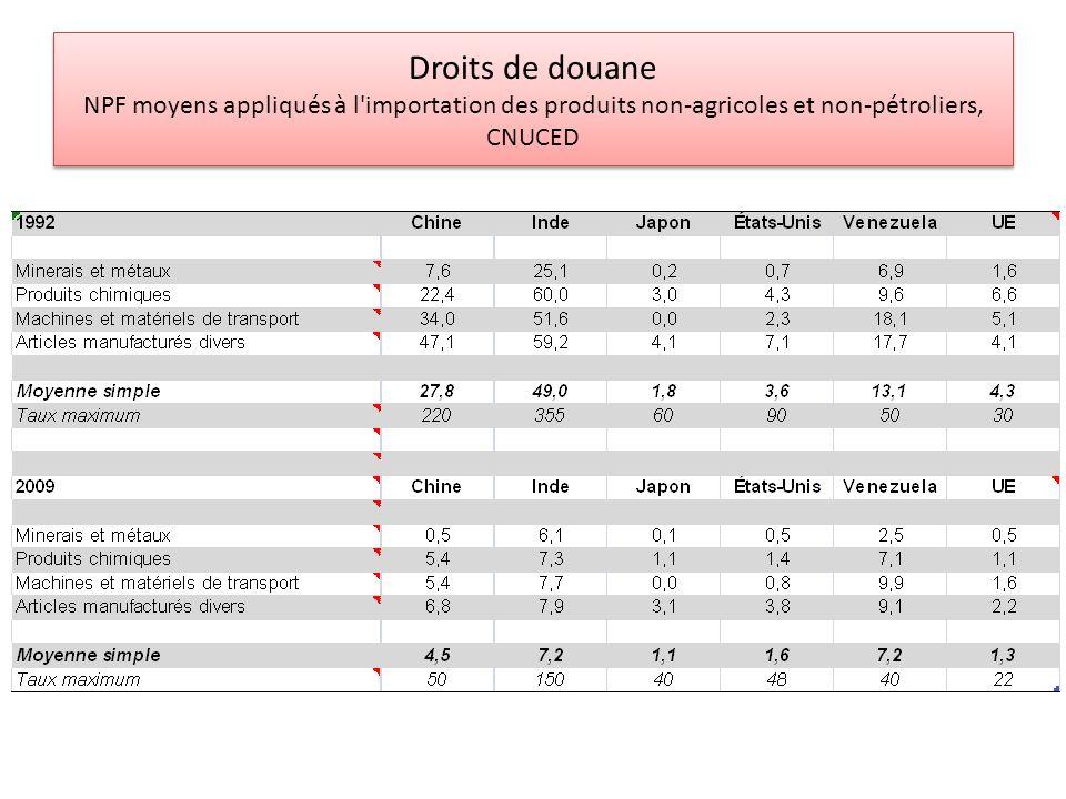 Droits de douane NPF moyens appliqués à l'importation des produits non-agricoles et non-pétroliers, CNUCED