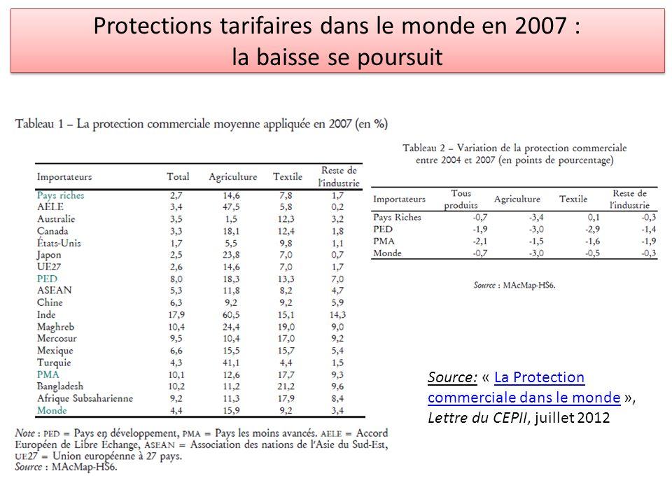 Protections tarifaires dans le monde en 2007 : la baisse se poursuit Source: « La Protection commerciale dans le monde », Lettre du CEPII, juillet 201