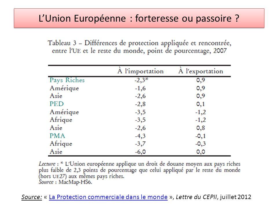 LUnion Européenne : forteresse ou passoire ? Source: « La Protection commerciale dans le monde », Lettre du CEPII, juillet 2012La Protection commercia