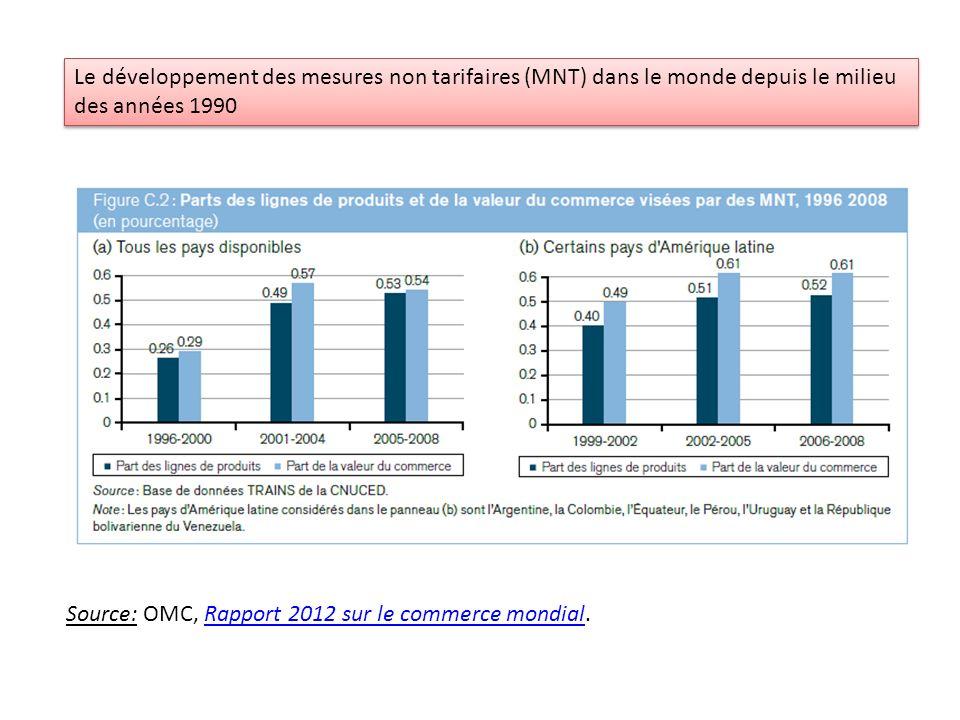 Le développement des mesures non tarifaires (MNT) dans le monde depuis le milieu des années 1990 Source: OMC, Rapport 2012 sur le commerce mondial.Rap