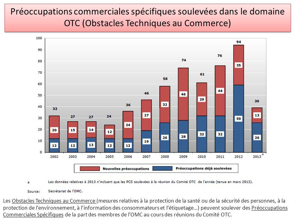 Protectionnisme => croissance => expansion commerciale .