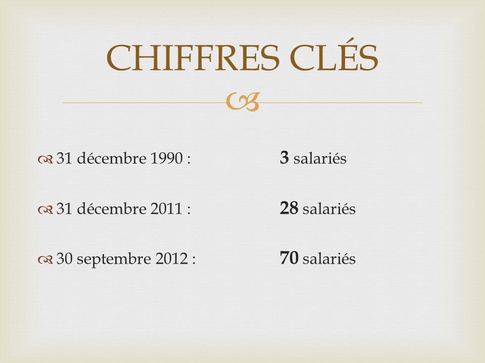 31 décembre 1990 : 3 salariés 31 décembre 2011 : 28 salariés 30 septembre 2012 : 70 salariés CHIFFRES CLÉS