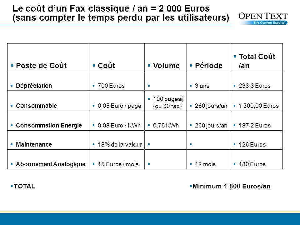 Le coût dun Fax classique / an = 2 000 Euros (sans compter le temps perdu par les utilisateurs) Poste de Coût Coût Volume Période Total Coût /an Dépréciation 700 Euros 3 ans 233,3 Euros Consommable 0,05 Euro / page 100 pages/j (ou 30 fax) 260 jours/an 1 300,00 Euros Consommation Energie 0,08 Euro / KWh 0,75 KWh 260 jours/an 187,2 Euros Maintenance 18% de la valeur 126 Euros Abonnement Analogique 15 Euros / mois 12 mois 180 Euros TOTAL Minimum 1 800 Euros/an