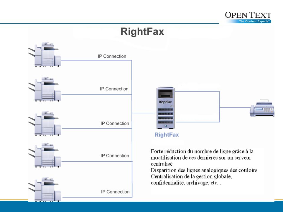 La passerelle Fax Open Text FG 300 Analogique Disponible aussi sous forme de rack (et stackable) 4 à 8 ports Analogiques RJ11, FXO (RJ11 pour connecter la prise téléphonique) Interface Réseau 10/100 BASE-TX, RJ45 LED pour le statut du canal et son activité Note: FXO signifie Foreign eXchange Office et permet de connecter la passerelle à la prise téléphonique (PABX ou direct opérateur) Copyright © Open Text Corporation 2008 - 2009.