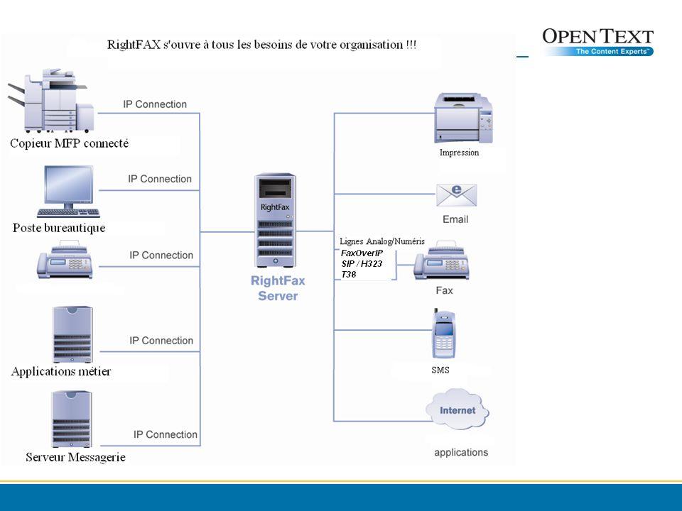 Open Text Passerelle Fax over IP: Tolérance aux pannes Le serveur Open Text RighFax reconnaitra quune Passerelle est HS et routera le flux sortant automatiquement vers une autre passerelle disponible.
