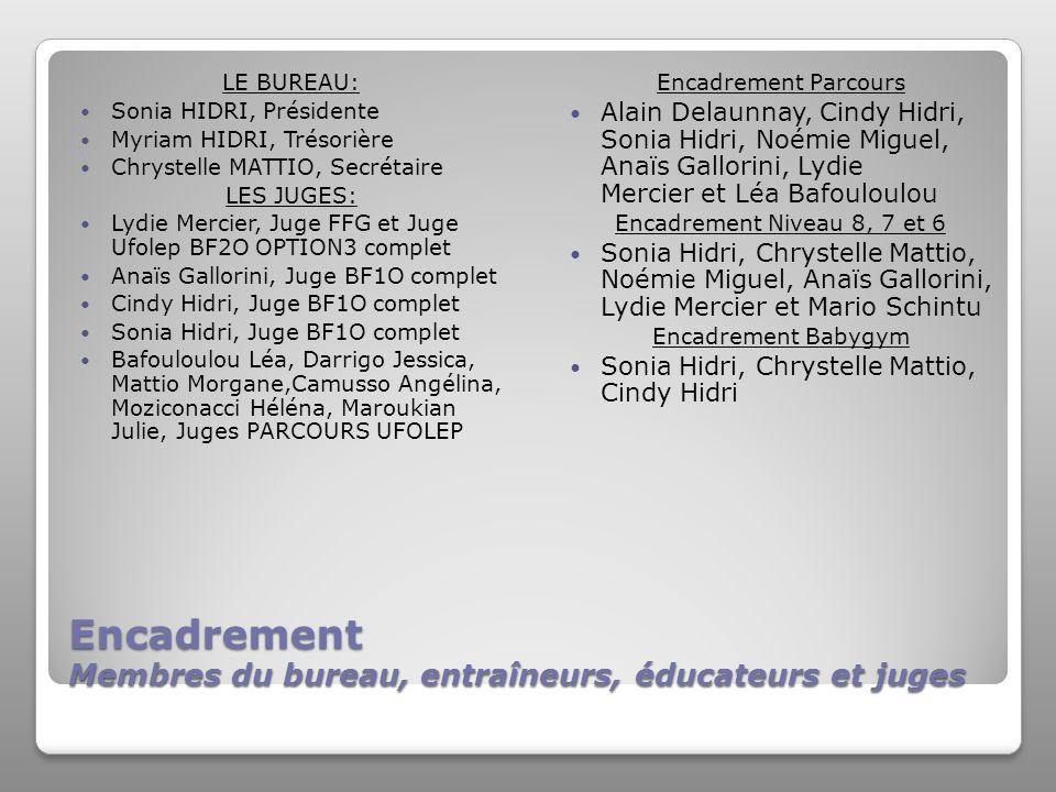 Encadrement Membres du bureau, entraîneurs, éducateurs et juges LE BUREAU: Sonia HIDRI, Présidente Myriam HIDRI, Trésorière Chrystelle MATTIO, Secrétaire LES JUGES: Lydie Mercier, Juge FFG et Juge Ufolep BF2O OPTION3 complet Anaïs Gallorini, Juge BF1O complet Cindy Hidri, Juge BF1O complet Sonia Hidri, Juge BF1O complet Bafouloulou Léa, Darrigo Jessica, Mattio Morgane,Camusso Angélina, Moziconacci Héléna, Maroukian Julie, Juges PARCOURS UFOLEP Encadrement Parcours Alain Delaunnay, Cindy Hidri, Sonia Hidri, Noémie Miguel, Anaïs Gallorini, Lydie Mercier et Léa Bafouloulou Encadrement Niveau 8, 7 et 6 Sonia Hidri, Chrystelle Mattio, Noémie Miguel, Anaïs Gallorini, Lydie Mercier et Mario Schintu Encadrement Babygym Sonia Hidri, Chrystelle Mattio, Cindy Hidri