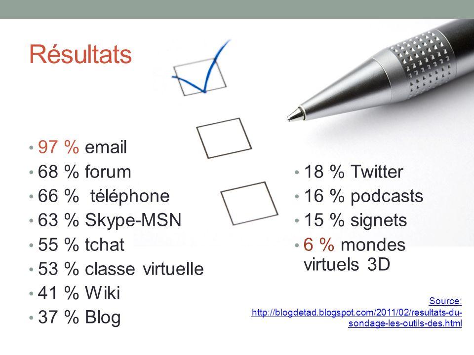 Résultats 97 % email 68 % forum 66 % téléphone 63 % Skype-MSN 55 % tchat 53 % classe virtuelle 41 % Wiki 37 % Blog 18 % Twitter 16 % podcasts 15 % signets 6 % mondes virtuels 3D Source: http://blogdetad.blogspot.com/2011/02/resultats-du- sondage-les-outils-des.html