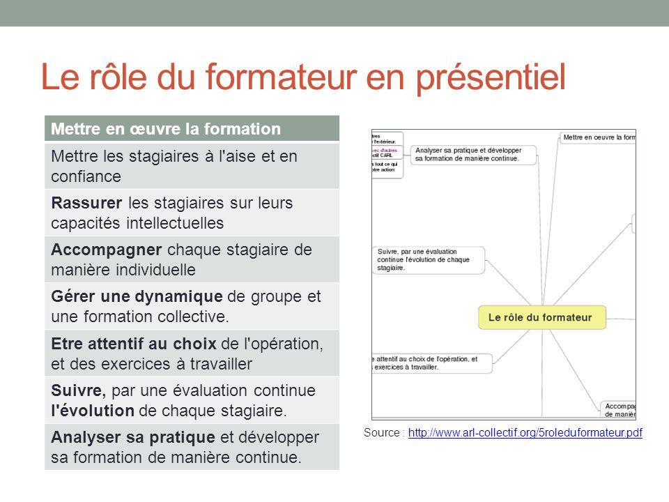 Le rôle du formateur en présentiel Source : http://www.arl-collectif.org/5roleduformateur.pdfhttp://www.arl-collectif.org/5roleduformateur.pdf Mettre