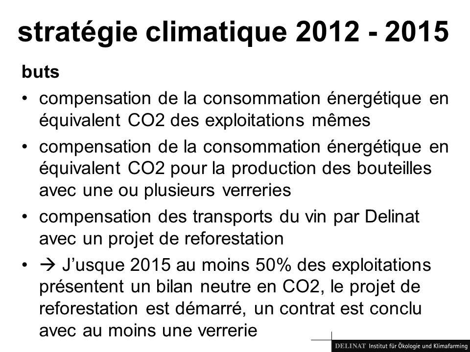 stratégie climatique 2012 - 2015 buts compensation de la consommation énergétique en équivalent CO2 des exploitations mêmes compensation de la consomm