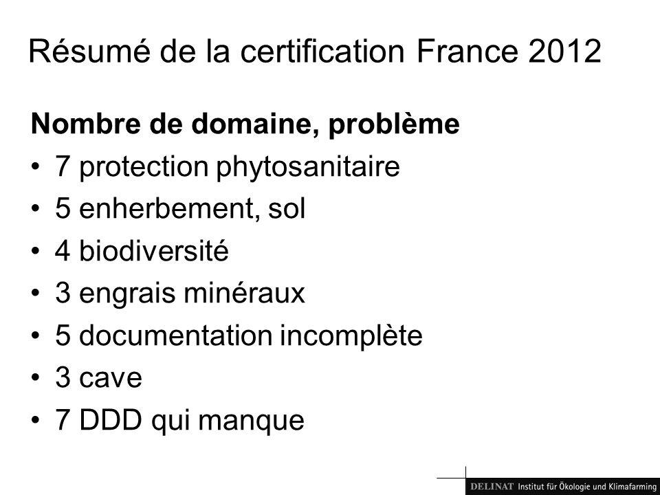 Résumé de la certification France 2012 Nombre de domaine, problème 7 protection phytosanitaire 5 enherbement, sol 4 biodiversité 3 engrais minéraux 5