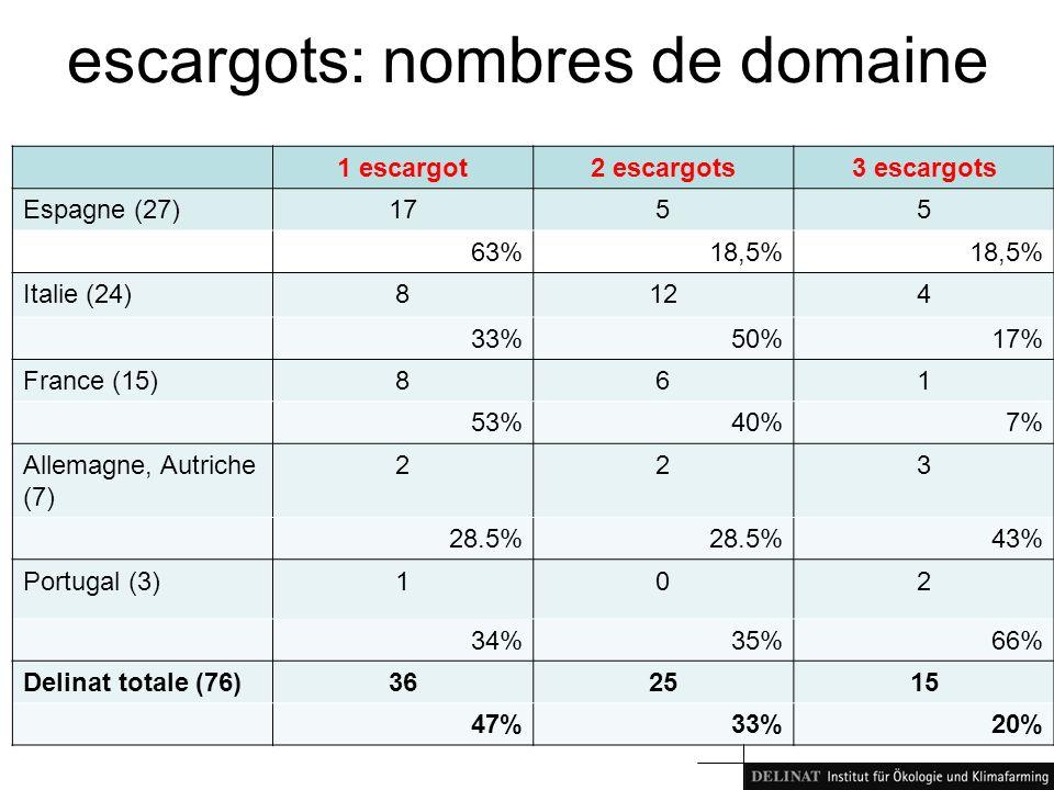 escargots: nombres de domaine 1 escargot2 escargots3 escargots Espagne (27)1755 63%18,5% Italie (24)8124 33%50%17% France (15)861 53%40%7% Allemagne, Autriche (7) 223 28.5% 43% Portugal (3)102 34%35%66% Delinat totale (76)362515 47%33%20%