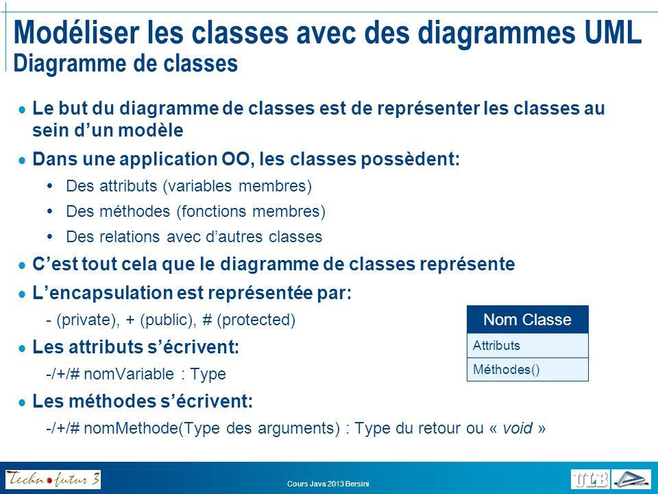 Cours Java 2013 Bersini Modéliser les classes avec des diagrammes UML Diagramme de classes Exemple Joueur -nom: int -numero: int -position: int +tapeLaBalle: void +seDeplace: void