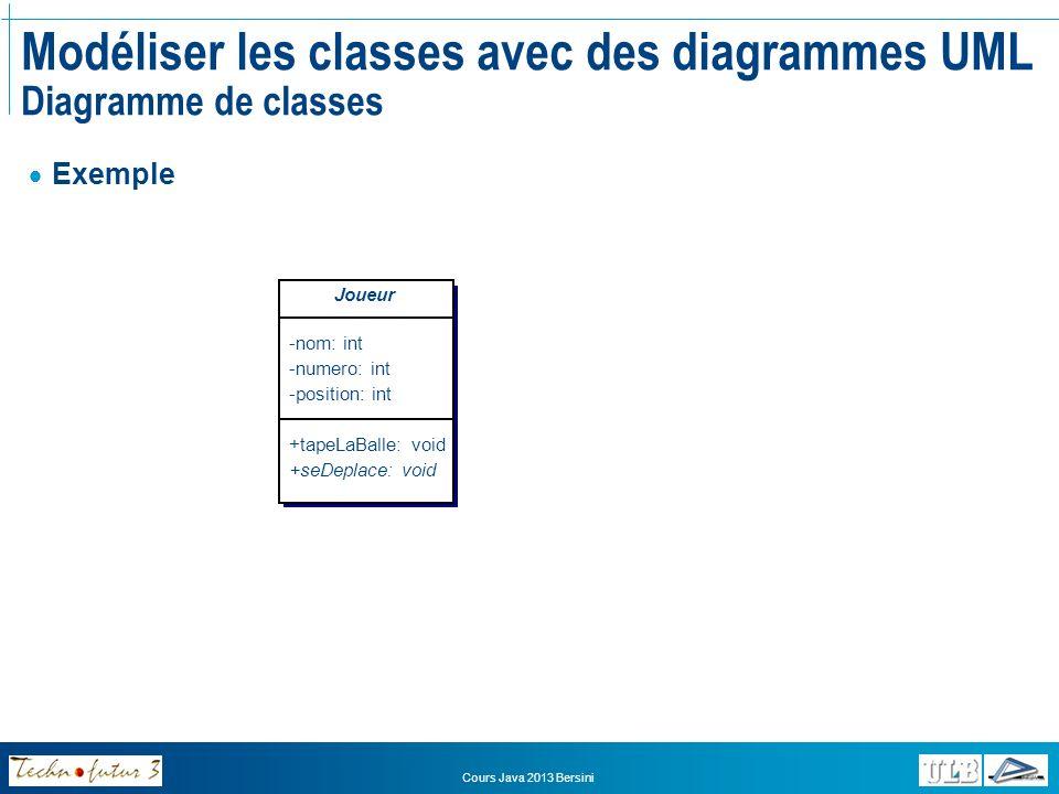 Cours Java 2013 Bersini Modéliser les classes avec des diagrammes UML Représenter les relations entre classes Les relations dhéritage sont représentées par: AB signifie que la classe A hérite de la classe B Lassociation est représentée par: AB signifie que la classe A envoie des messages à la classe B grâce à ses attributs de type B Lagrégation faible est représentée par: AB signifie que la classe A a pour caractéristique un ou plusieurs attributs de type B Lagrégation forte (ou composition) est représentée par: AB signifie que les objets de la classe B ne peuvent exister quau sein dobjets de type A où ils sont créés