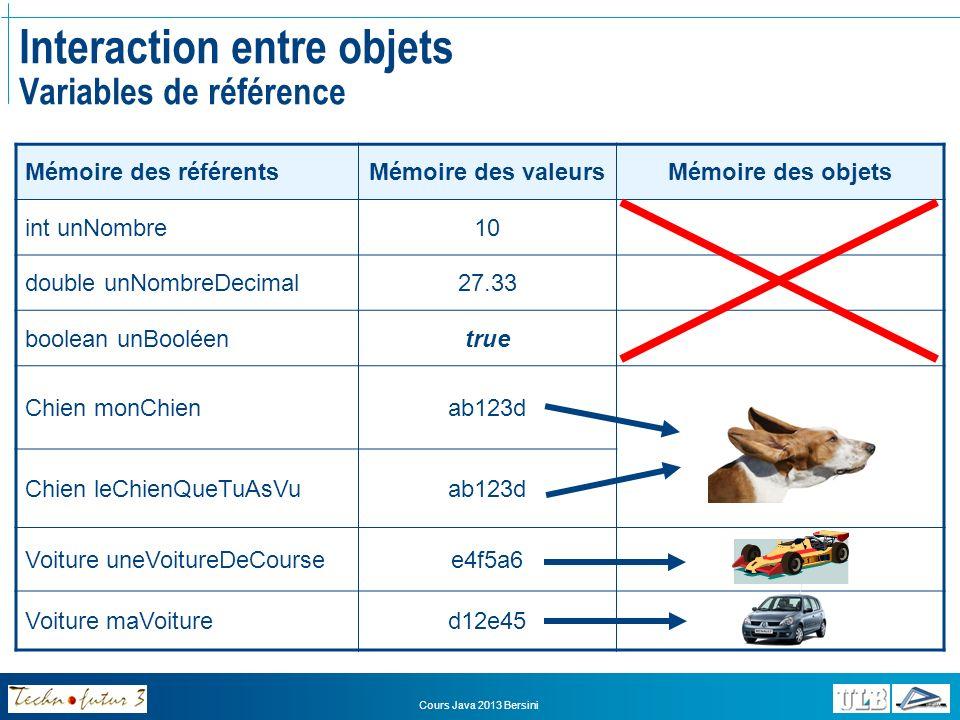 Cours Java 2013 Bersini Interaction entre objets Variables de référence Assignation dun type de référence Point start=new Point(4,3); Point end=new Point(23,32); Point p=end; p.x=12; start=p; 02caf4 4 3 start x y 45fe67 23 32 end x y 45fe67 p 12 Il ny a désormais plus de référence vers lancien Point « start », il sera donc détruit par le Garbage Collector 45fe67