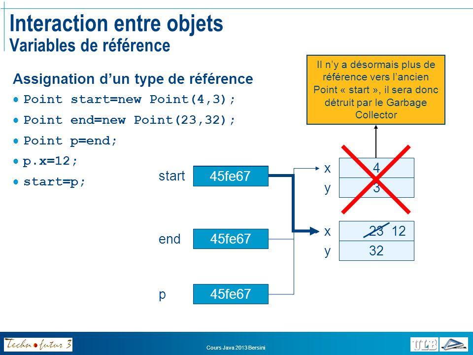 Cours Java 2013 Bersini Exercices Analyser la classe Point Que se passe-t-il à lexécution du programme.
