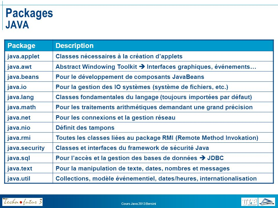 Cours Java 2013 Bersini Packages JAVA PackageDescription java.appletClasses nécessaires à la création dapplets java.awtAbstract Windowing Toolkit Inte
