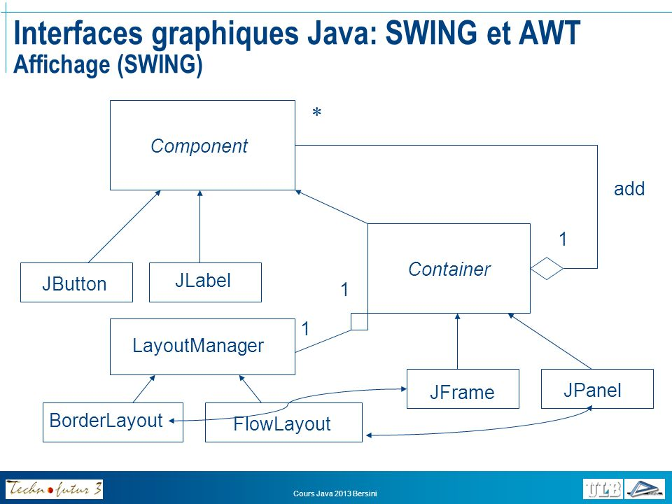 Cours Java 2013 Bersini Interfaces graphiques Java: SWING et AWT Affichage (SWING) Component Container 1 * JButton JLabel JFrame JPanel LayoutManager BorderLayout FlowLayout 1 1 add