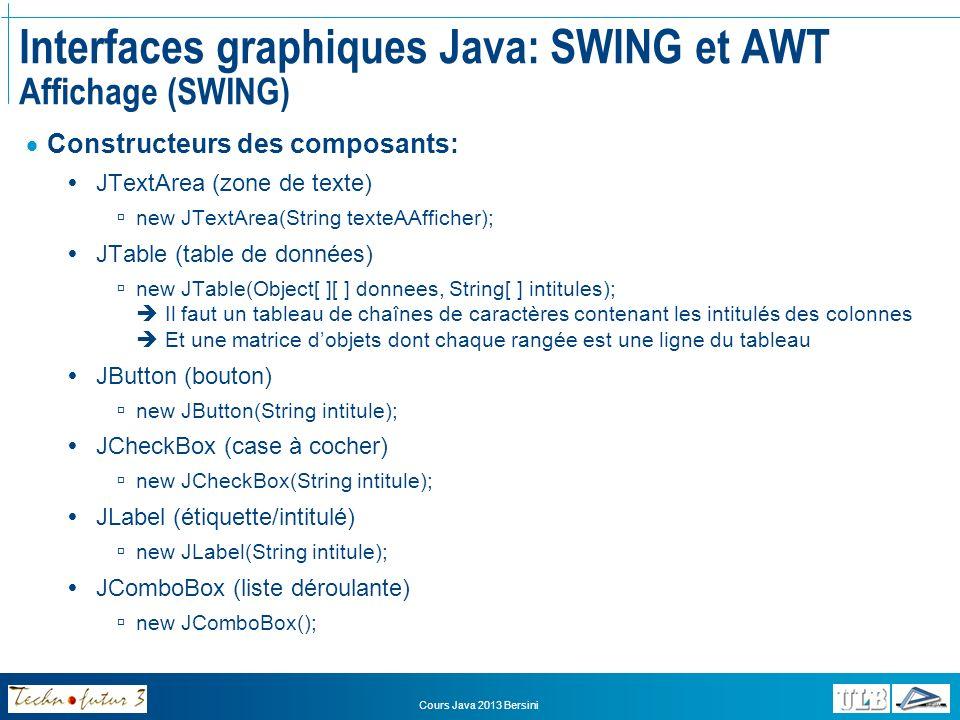 Cours Java 2013 Bersini Interfaces graphiques Java: SWING et AWT Affichage (SWING) Constructeurs des conteneurs JFrame new JFrame(); JPanel new JPanel(); JScrollPane new JScrollPane(); Constructeurs des menus JMenuBar new JMenuBar(); JMenu new JMenu(String intitule); JMenuItem new JMenuItem(String intitule);