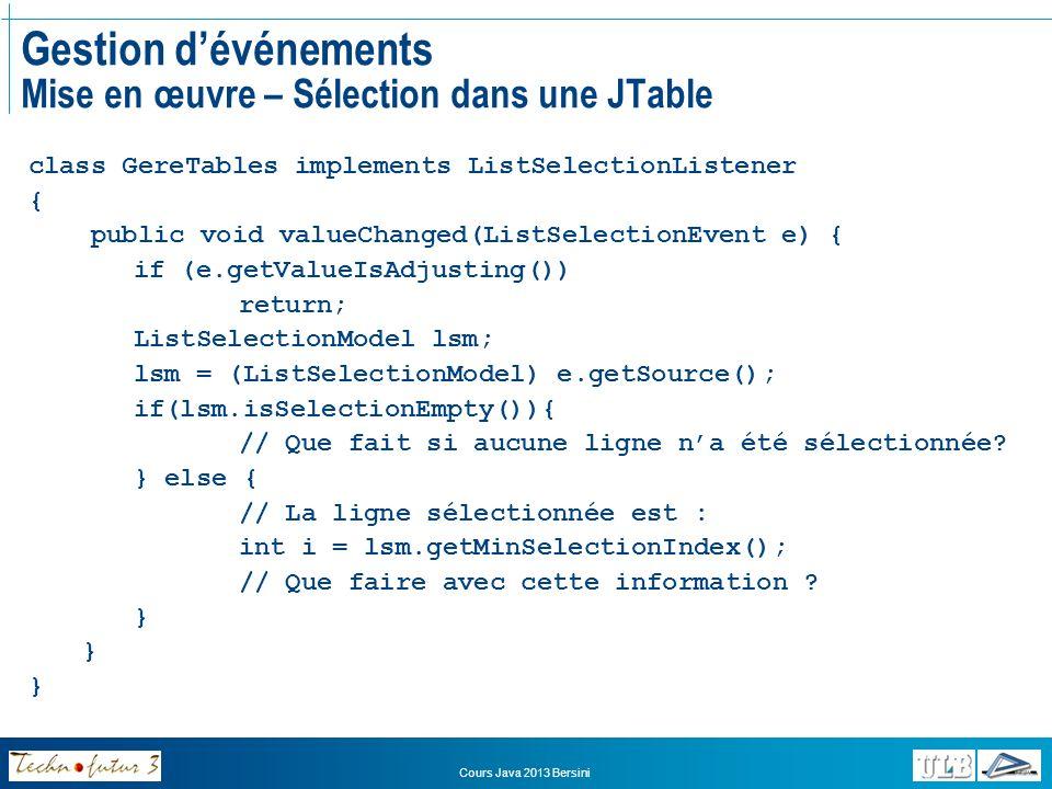 Cours Java 2013 Bersini Gestion dévénements Mise en œuvre – Associer la source et lécouteur En implémentant ce qui précède dans la classe concernée, on rend alors la classe en question capable de prendre en charge les événements du type correspondant Il reste à associer chaque source potentielle dévénements (la fenêtre principale, chaque élément de menu, chaque bouton, chaque liste déroulante et chaque table) à son objet écouteur, instance de la classe correspondante Cela se fait en général pendant ou juste après la construction de lobjet source au moyen dune méthode « addXXXXXXListener(objetEcouteur) »