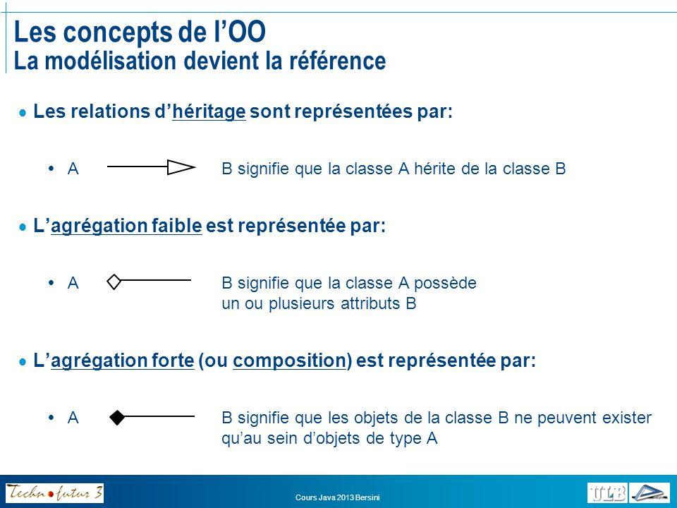 Cours Java 2013 Bersini Les concepts de lOO La modélisation devient la référence Exemple de diagramme de classes BankAccount - owner : String - number : String - solde : int - interest : double deposit(int):int withdraw(int):int addALoan(Loan l):void payYourLoans():void calculInterest():int isReimbursed(int):void Loan - amount : int - mensuality : int Loan(int,int,BankAccount) reimbourse():void Bank 1 * NormalAccount calculInterest():int SparingAccount calculInterest():int MyProgram