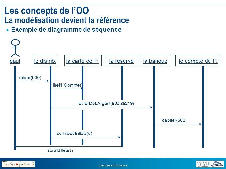Cours Java 2013 Bersini Les concepts de lOO Les avantages de lOO Les programmes sont plus stables, plus robustes et plus faciles à maintenir car le couplage est faible entre les classes («encapsulation») elle facilite grandement le ré-emploi des programmes: par petite adaptation, par agrégation ou par héritage émergence des «design patterns» il est plus facile de travailler de manière itérée et évolutive car les programmes sont facilement extensibles.