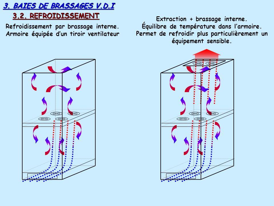 3. BAIES DE BRASSAGES V.D.I 3.2. REFROIDISSEMENT Convection naturelle. Armoire fermée en haut Refroidissement par plaques perforées, tirage naturel. A