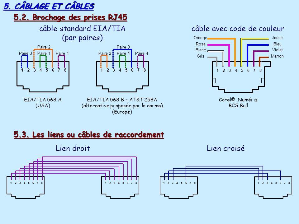 5. CÂBLAGE ET CÂBLES 5.1. LES LIENS OU CÂBLES DE RACCORDEMENT Il existe 4 types de câbles. 1 : UTP (Unshield Twisted Pairs) écomomique, facile à insta