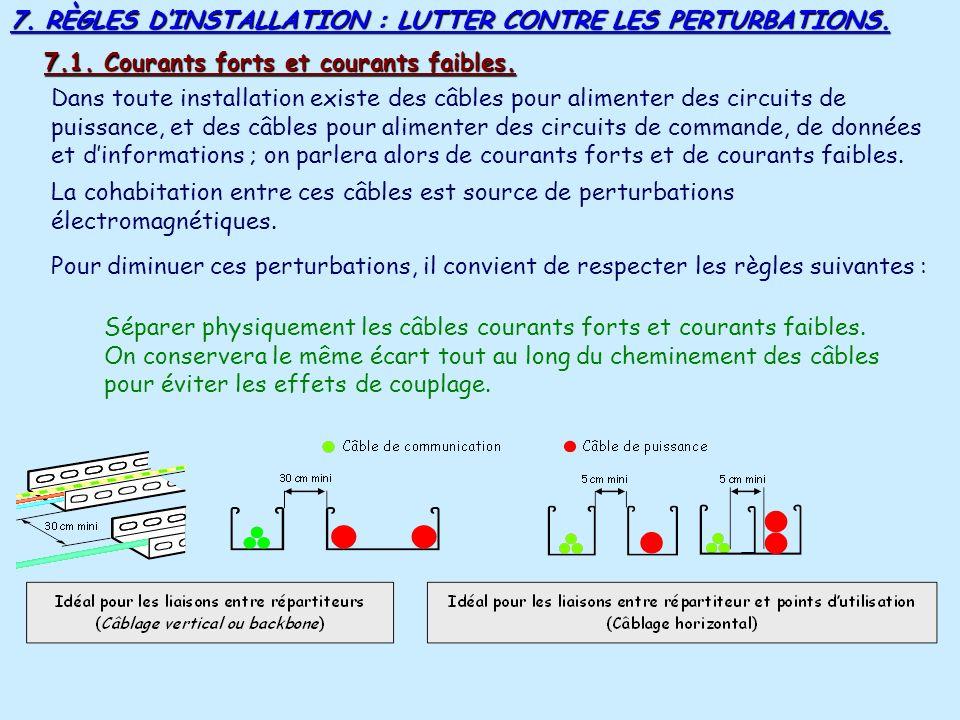 6. PRÉCAUTIONS DINSTALLATION DES CÂBLES. Un câble VDI se déroule, il ne se dévide pas. En conséquence, il faudra utiliser un dérouleur de câble. Les t
