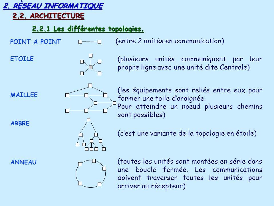 2.RÈSEAU INFORMATIQUE 2.2. ARCHITECTURE POINT A POINT 2.2.1 Les différentes topologies.