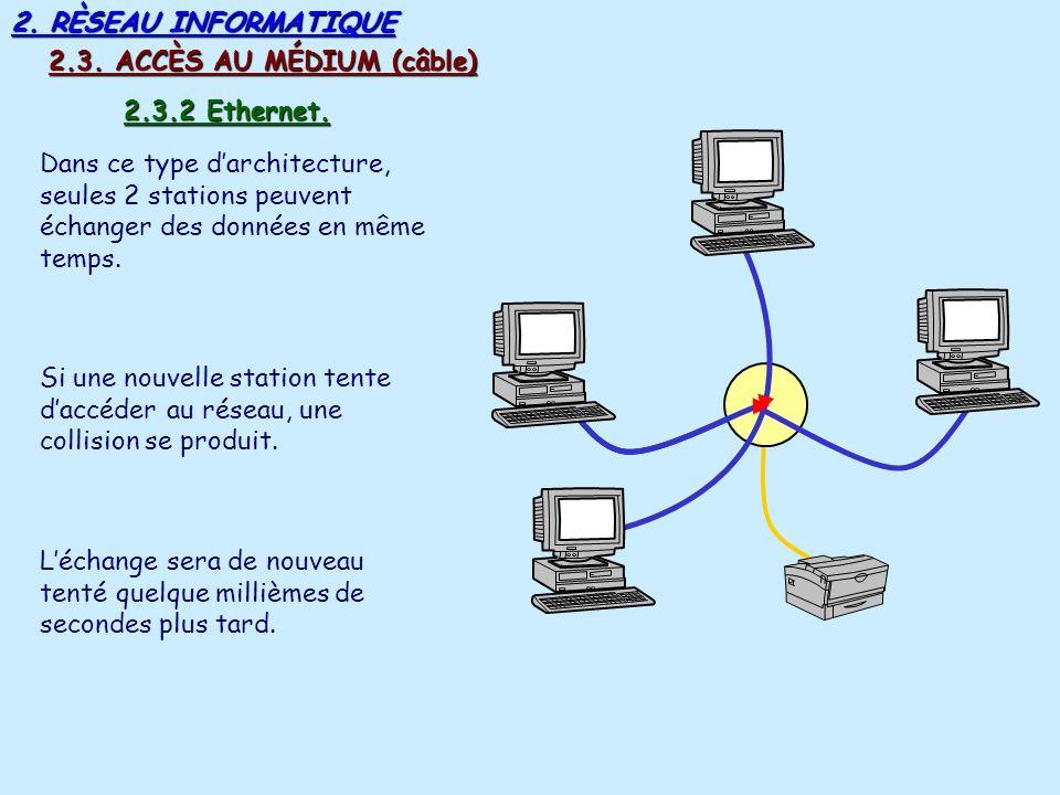2. RÈSEAU INFORMATIQUE Dans ce type darchitecture, un jeton électronique parcours circuit de postes (anneau, bus). 2.3.2 Token ring (jeton tournant).