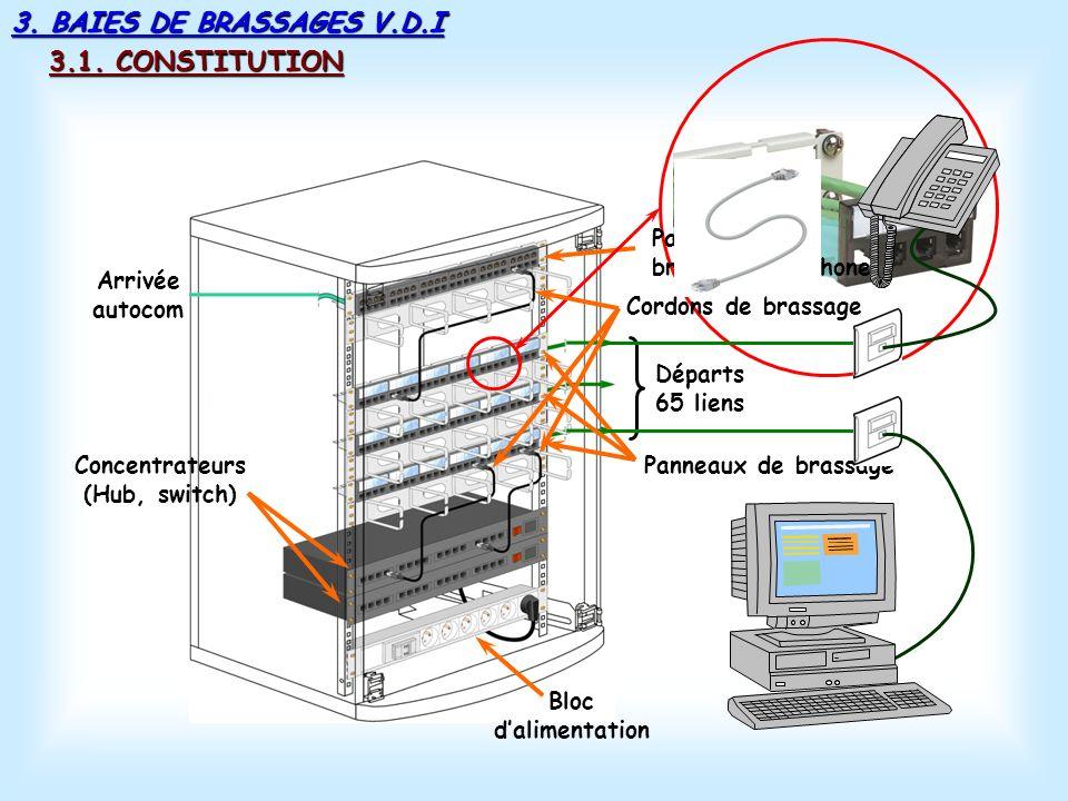 2. RÈSEAU INFORMATIQUE Dans ce type darchitecture, seules 2 stations peuvent échanger des données en même temps. 2.3.2 Ethernet. Si une nouvelle stati