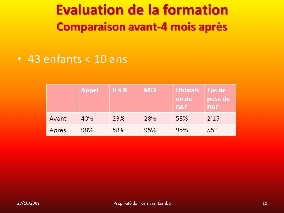 Evaluation de la formation Comparaison avant-4 mois après 43 enfants < 10 ans AppelB à BMCEUtilisati on de DAE Tps de pose de DAE Avant40%23%28%53%215