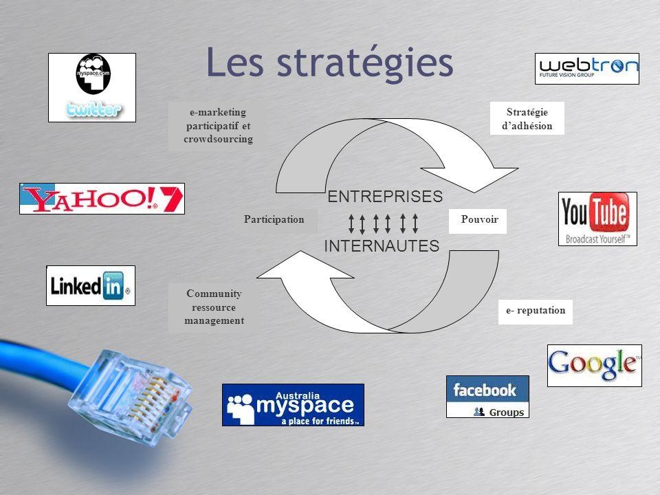 Participation Pouvoir e-marketing participatif et crowdsourcing Stratégie dadhésion Community ressource management e- reputation ENTREPRISES INTERNAUT