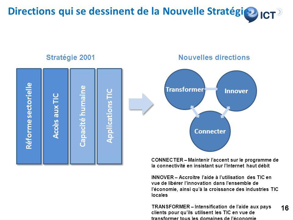 ICT Transformer Innover Connecter Directions qui se dessinent de la Nouvelle Stratégie Réforme sectorielle Accès aux TIC Capacité humaine Applications