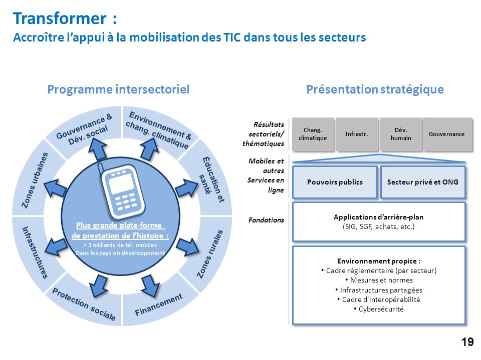 Transformer : Accroître lappui à la mobilisation des TIC dans tous les secteurs Programme intersectorielPrésentation stratégique Résultats sectoriels/ thématiques Chang.