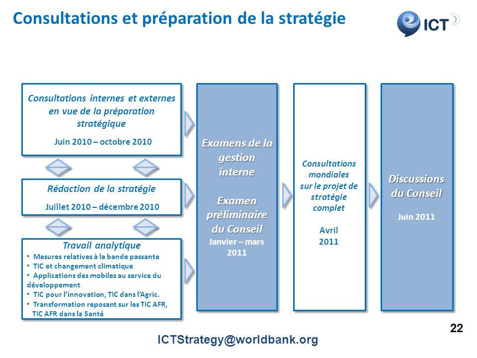 ICT Consultations et préparation de la stratégie Consultations internes et externes en vue de la préparation stratégique Juin 2010 – octobre 2010 Cons