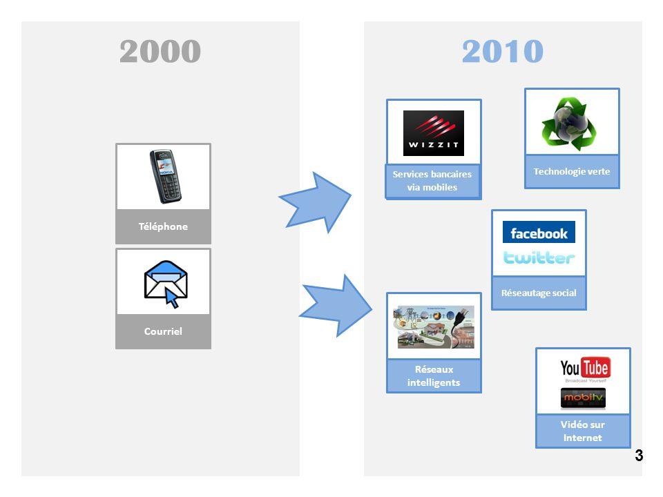 3 20102000 Téléphone Courriel Réseaux intelligents Technologie verte Vidéo sur Internet Réseautage social Services bancaires via mobiles 3
