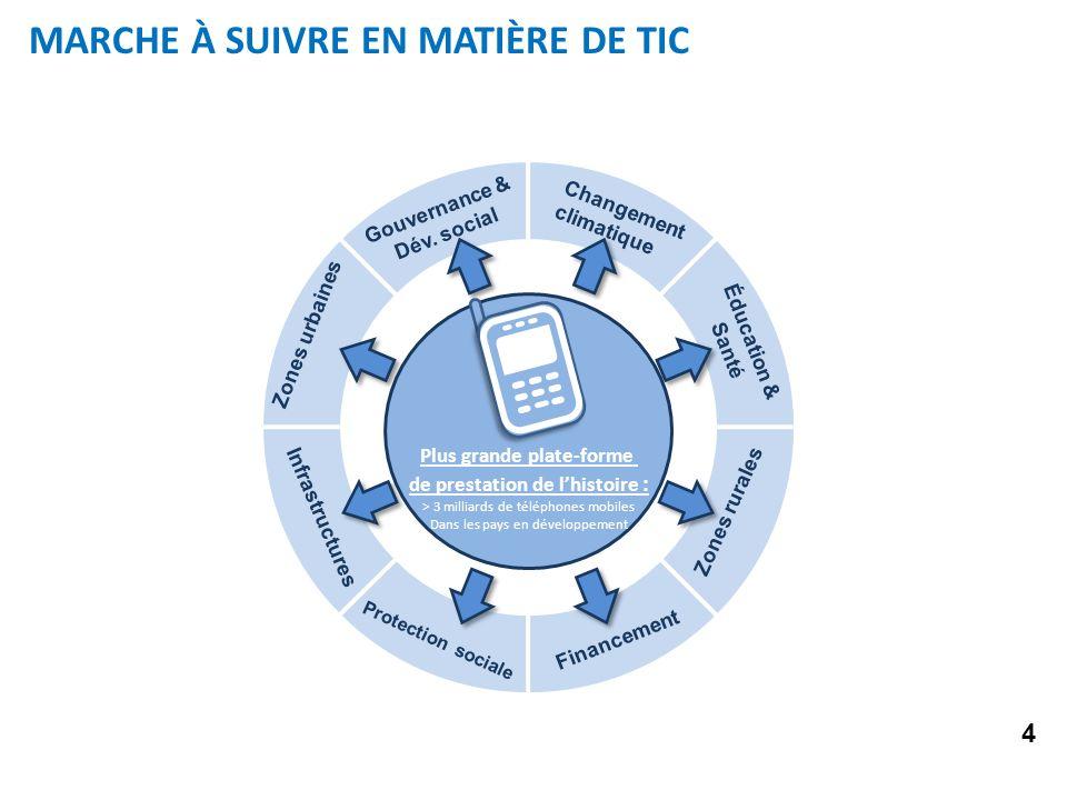 MARCHE À SUIVRE EN MATIÈRE DE TIC Changement climatique Éducation & Santé Gouvernance & Dév.