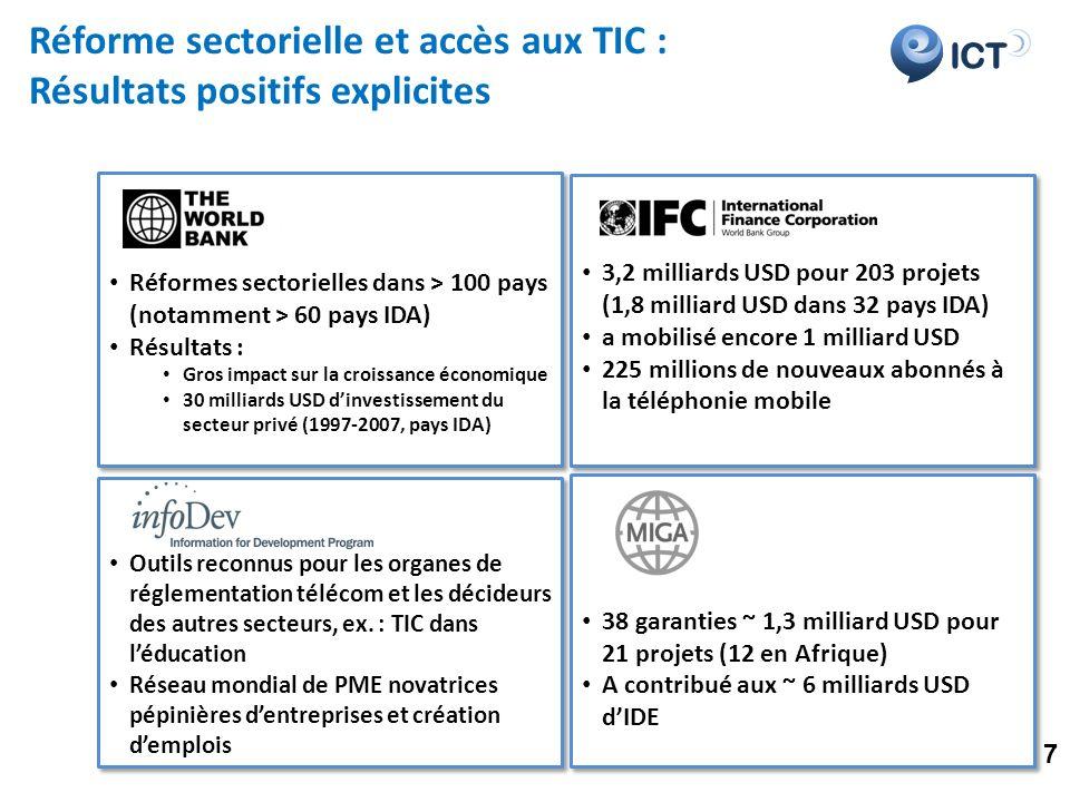 ICT Réforme sectorielle et accès aux TIC : Résultats positifs explicites Réformes sectorielles dans > 100 pays (notamment > 60 pays IDA) Résultats : Gros impact sur la croissance économique 30 milliards USD dinvestissement du secteur privé (1997-2007, pays IDA) Réformes sectorielles dans > 100 pays (notamment > 60 pays IDA) Résultats : Gros impact sur la croissance économique 30 milliards USD dinvestissement du secteur privé (1997-2007, pays IDA) 3,2 milliards USD pour 203 projets (1,8 milliard USD dans 32 pays IDA) a mobilisé encore 1 milliard USD 225 millions de nouveaux abonnés à la téléphonie mobile 3,2 milliards USD pour 203 projets (1,8 milliard USD dans 32 pays IDA) a mobilisé encore 1 milliard USD 225 millions de nouveaux abonnés à la téléphonie mobile Outils reconnus pour les organes de réglementation télécom et les décideurs des autres secteurs, ex.