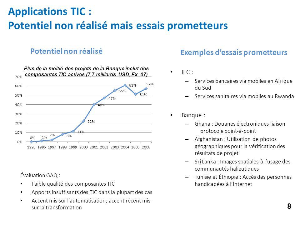 Applications TIC : Potentiel non réalisé mais essais prometteurs Exemples dessais prometteurs IFC : – Services bancaires via mobiles en Afrique du Sud