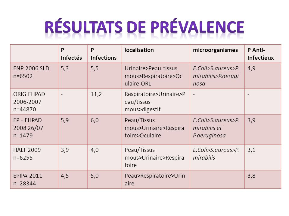 P Infectés P Infections localisationmicroorganismesP Anti- Infectieux ENP 2006 SLD n=6502 5,35,5Urinaire>Peau tissus mous>Respiratoire>Oc ulaire-ORL E