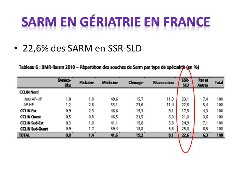22,6% des SARM en SSR-SLD